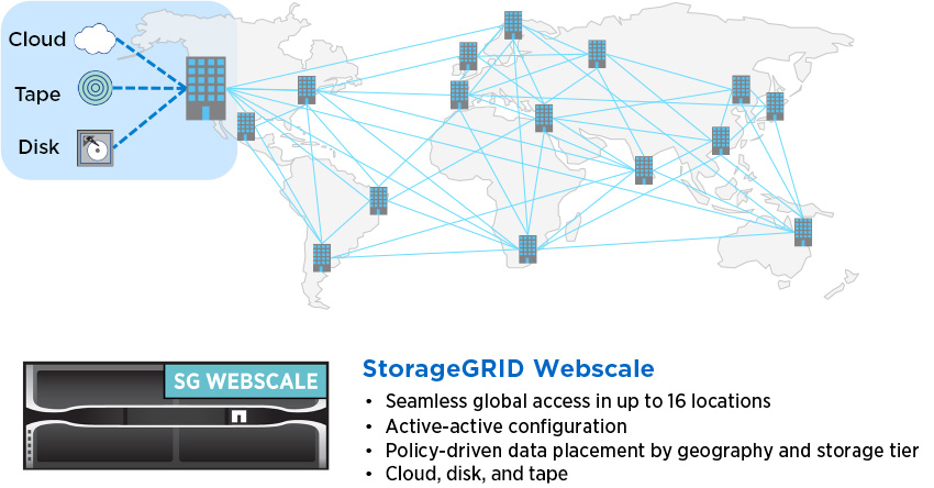 Use StorageGRID Webscale solutions for object storage on premises and in the cloud-faster, easier, and with less risk.
