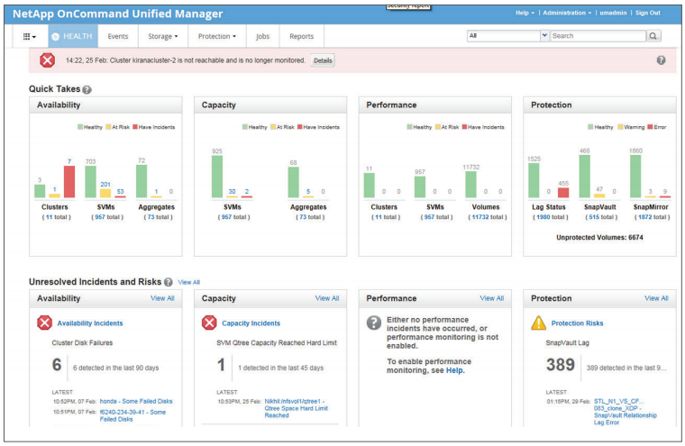 The OnCommand Unified Manager 6 dashboard provides a single, unified view of the clustered storage environment.