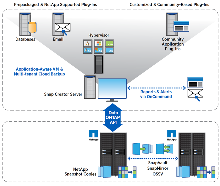 NetApp Snap Creator Framework data protection architecture.