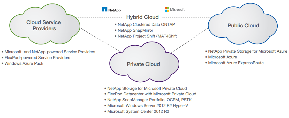etApp offers a comprehensive portfolio of storage solutions for Microsoft cloud environments.