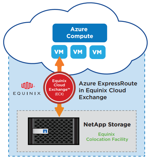 NPS for Azure: Azure ExpressRoute and Equinix Cloud Exchange connect your private storage to Azure compute.