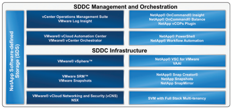 Overview of the NetApp storage solution for VMware Private Cloud.