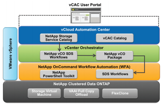 Software-defined storage with NetApp and VMware.
